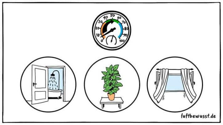 Mittel die Luftfeuchtigkeit zu erhöhen