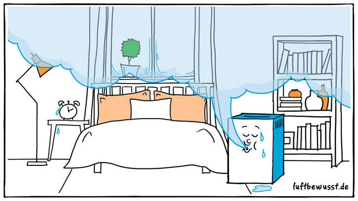 Luftentfeuchter für das Schlafzimmer » Modelle, Infos & Tipps