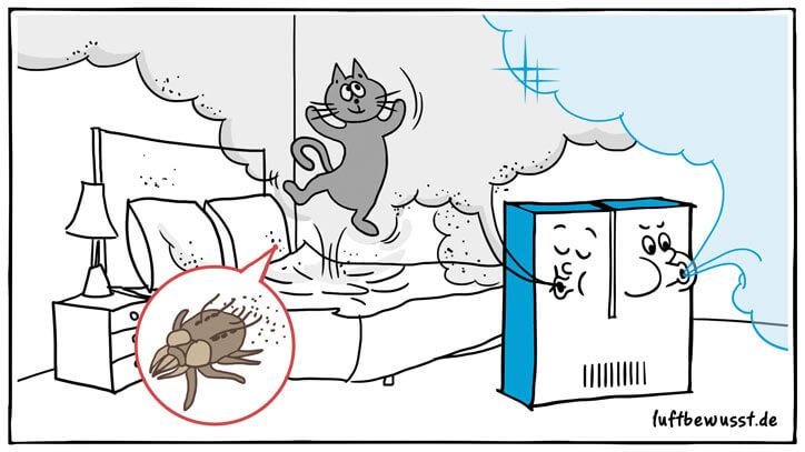 Luftreinigungsgerät gegen Hausstaubmilben