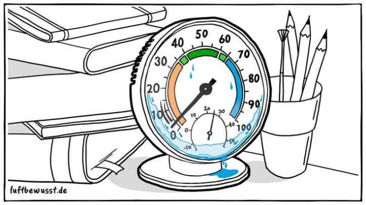 Hygrometer Vergleich