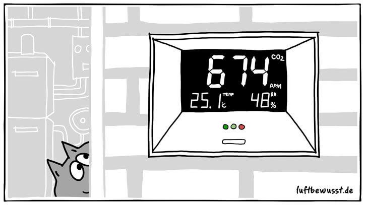 CO2-Messgerät Vergleich